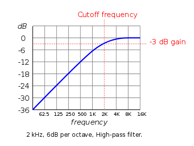 2 kHz, 6 dB per octave high pass filter