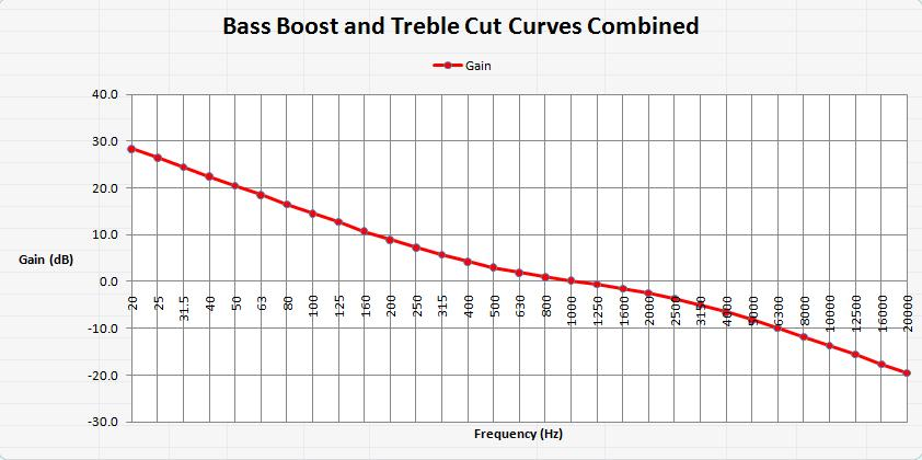 Combined Bass Boost and Treble Cut curve