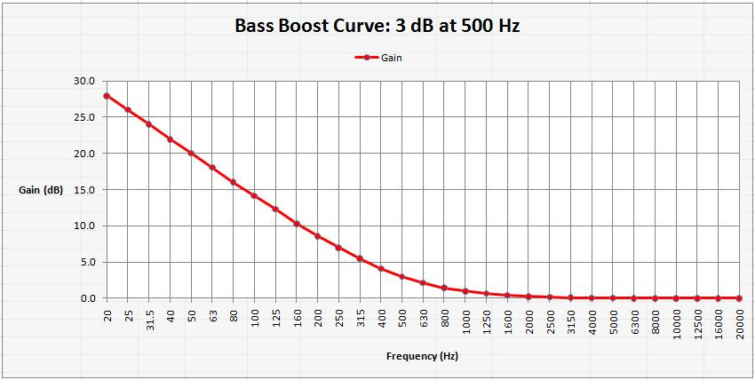 Bass Boost curve